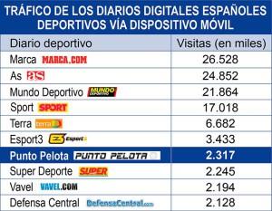 Punto Pelota, en el top ten de los diarios digitales deportivos